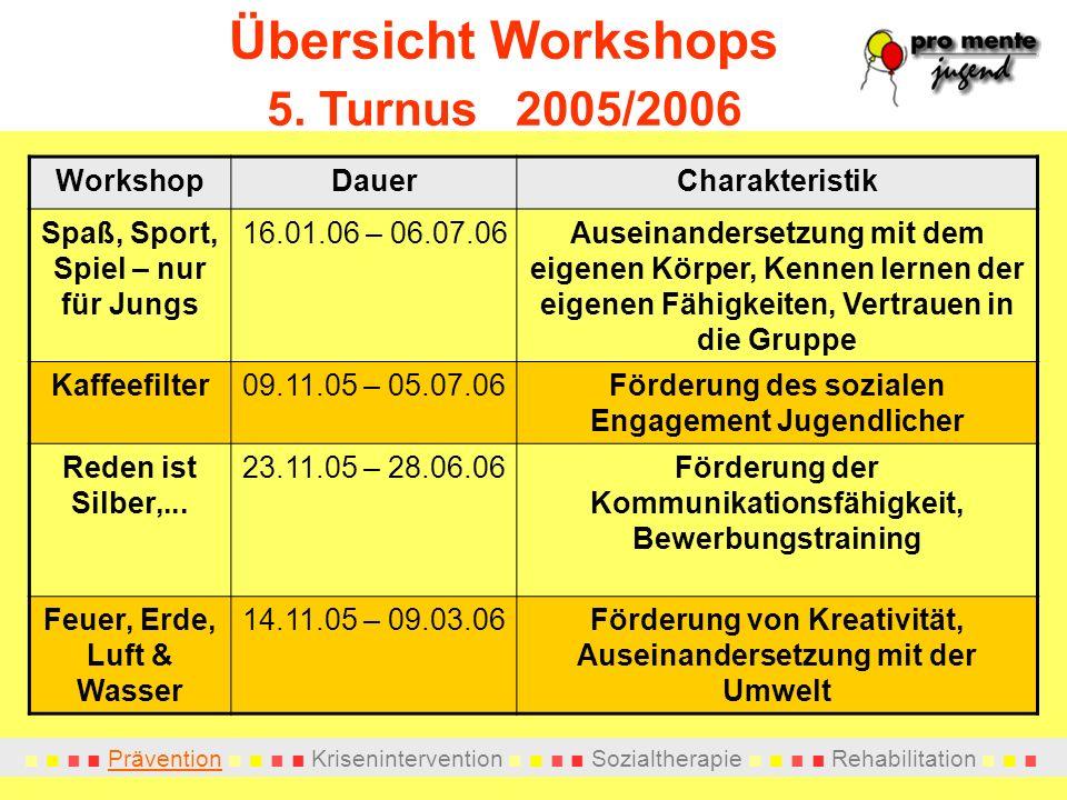 Übersicht Workshops 5. Turnus 2005/2006 Workshop Dauer Charakteristik