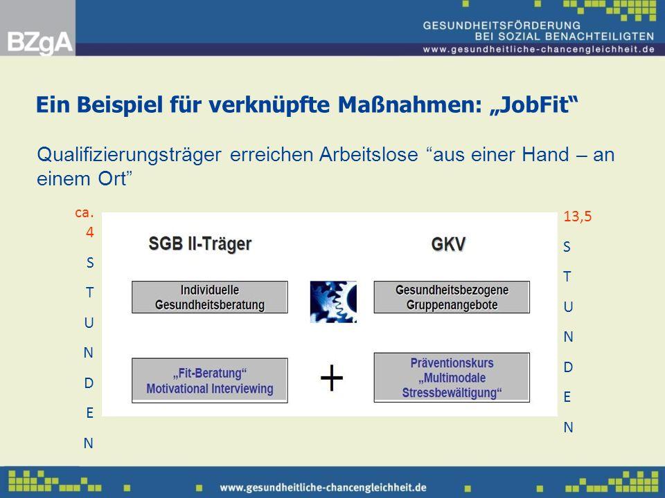 """Ein Beispiel für verknüpfte Maßnahmen: """"JobFit"""