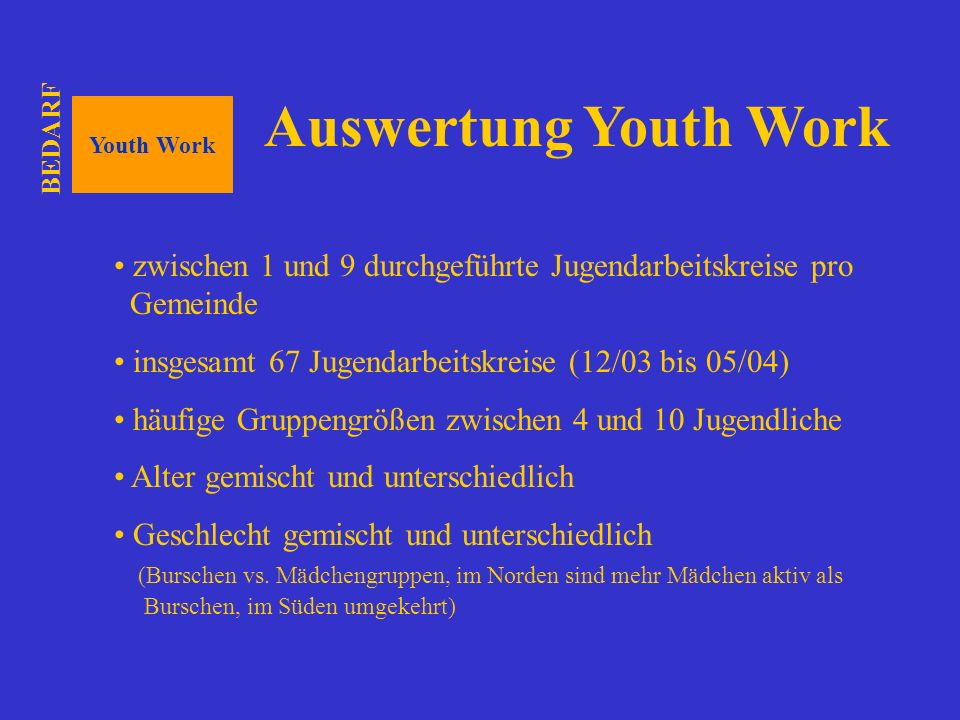 BEDARF Auswertung Youth Work. Youth Work. zwischen 1 und 9 durchgeführte Jugendarbeitskreise pro Gemeinde.
