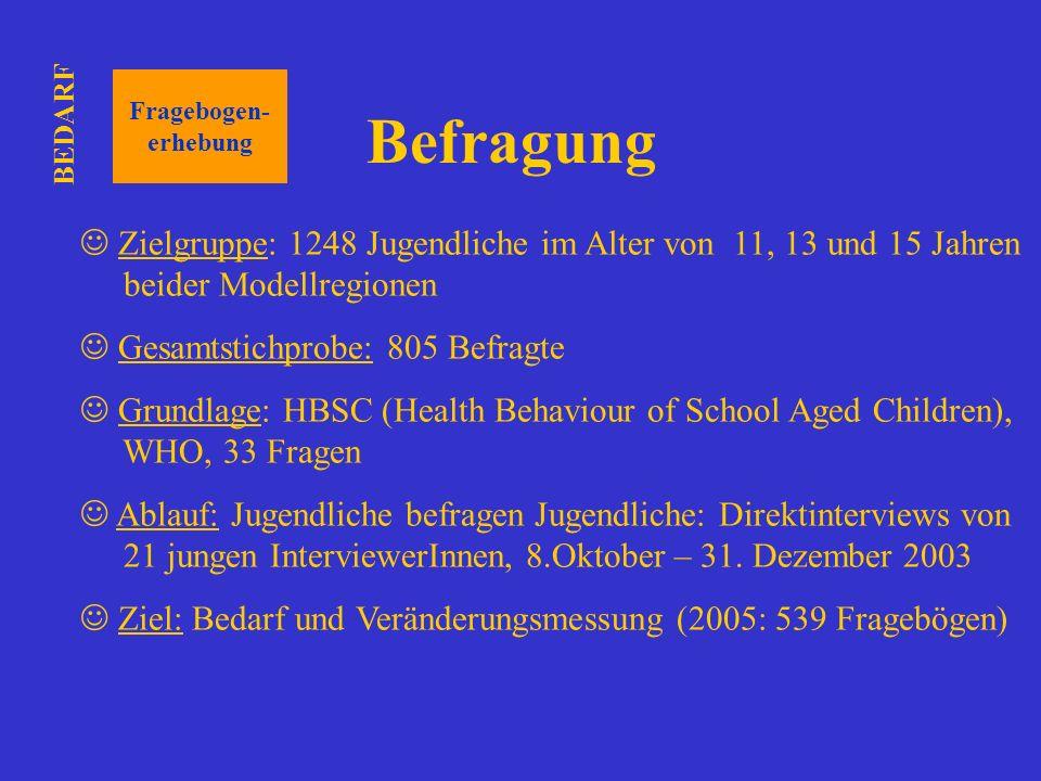 BEDARF Fragebogen- erhebung. Befragung. Zielgruppe: 1248 Jugendliche im Alter von 11, 13 und 15 Jahren beider Modellregionen.