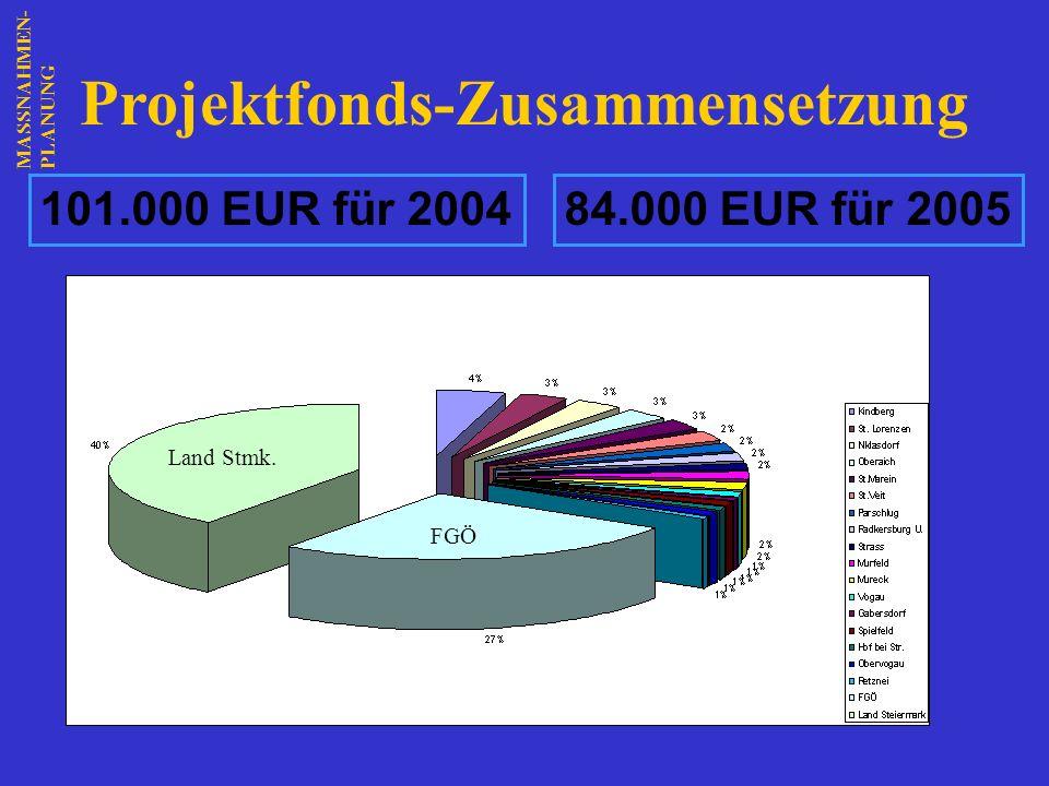 Projektfonds-Zusammensetzung
