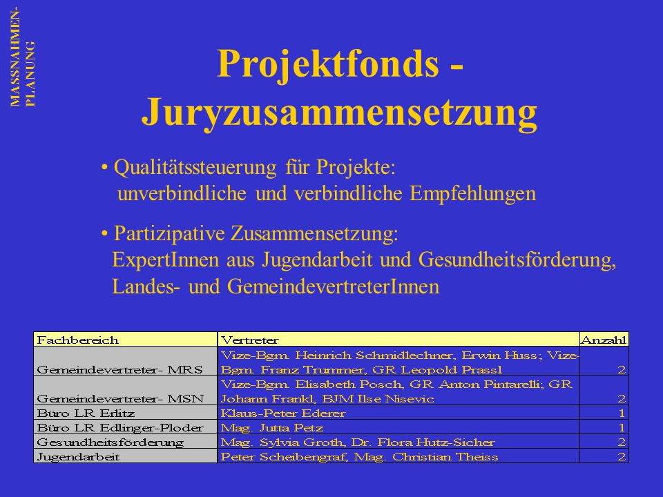 Projektfonds - Juryzusammensetzung