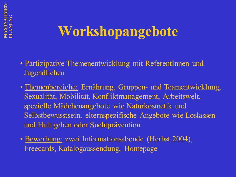 MASSNAHMEN-PLANUNG Workshopangebote. Partizipative Themenentwicklung mit ReferentInnen und Jugendlichen.