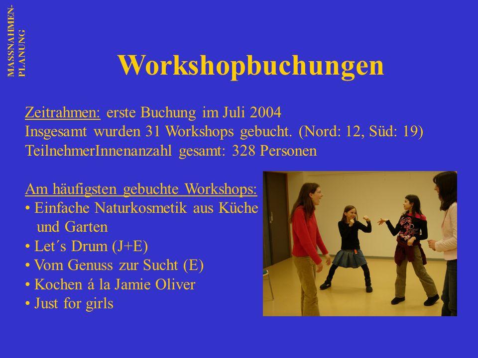 Workshopbuchungen Zeitrahmen: erste Buchung im Juli 2004