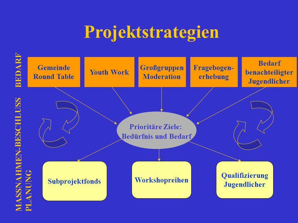 Projektstrategien BEDARF BESCHLUSS MASSNAHMEN-PLANUNG Gemeinde
