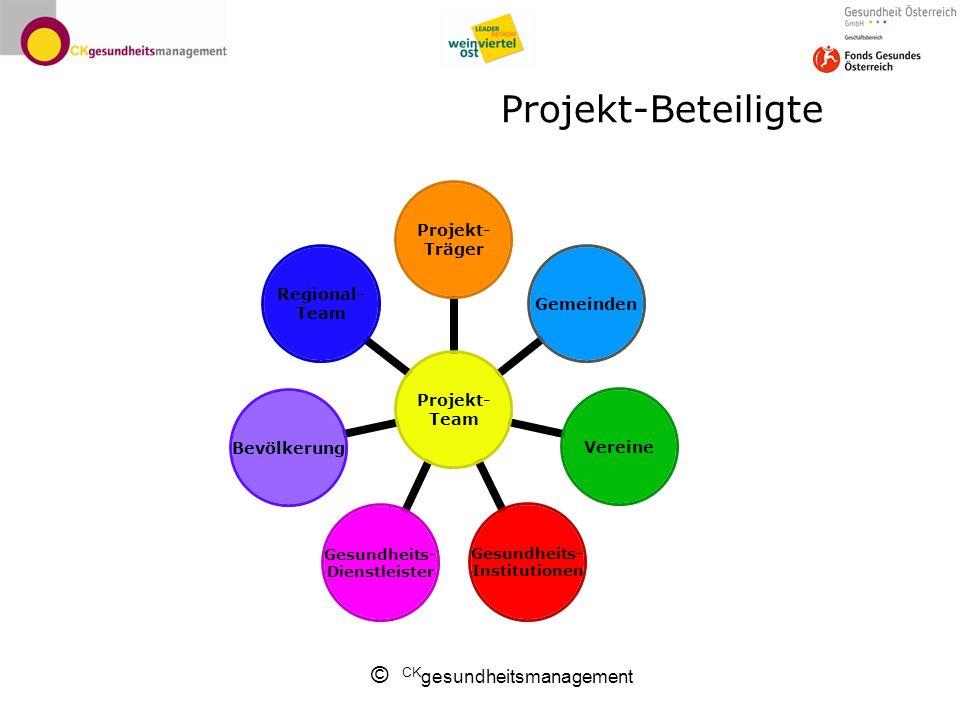 Projekt-Beteiligte