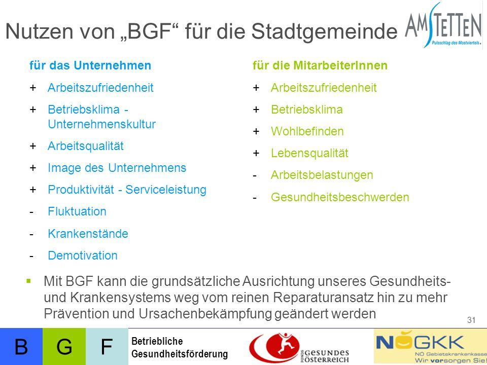 """Nutzen von """"BGF für die Stadtgemeinde"""