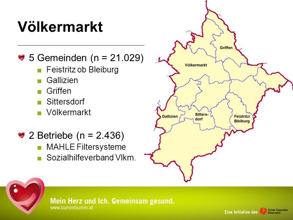 Völkermarkt 5 Gemeinden (n = 21.029) 2 Betriebe (n = 2.436)