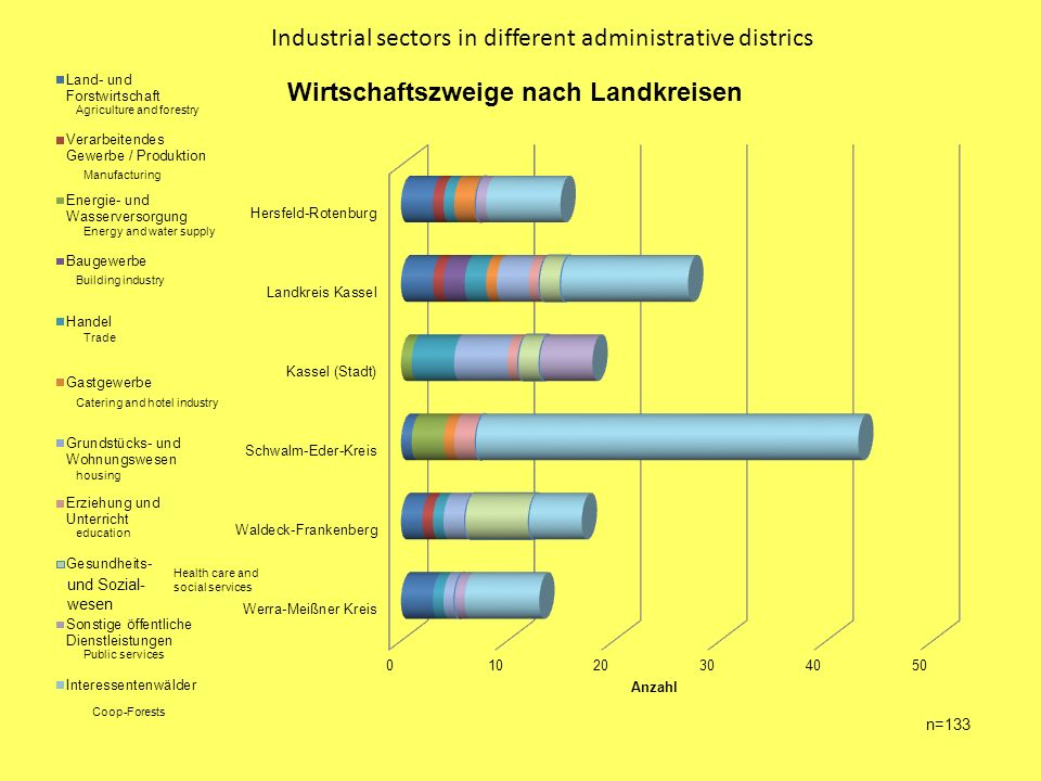 Industrial sectors in different administrative districs