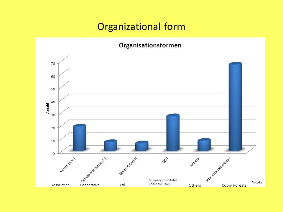 Organizational form Association Cooperative Ltd.