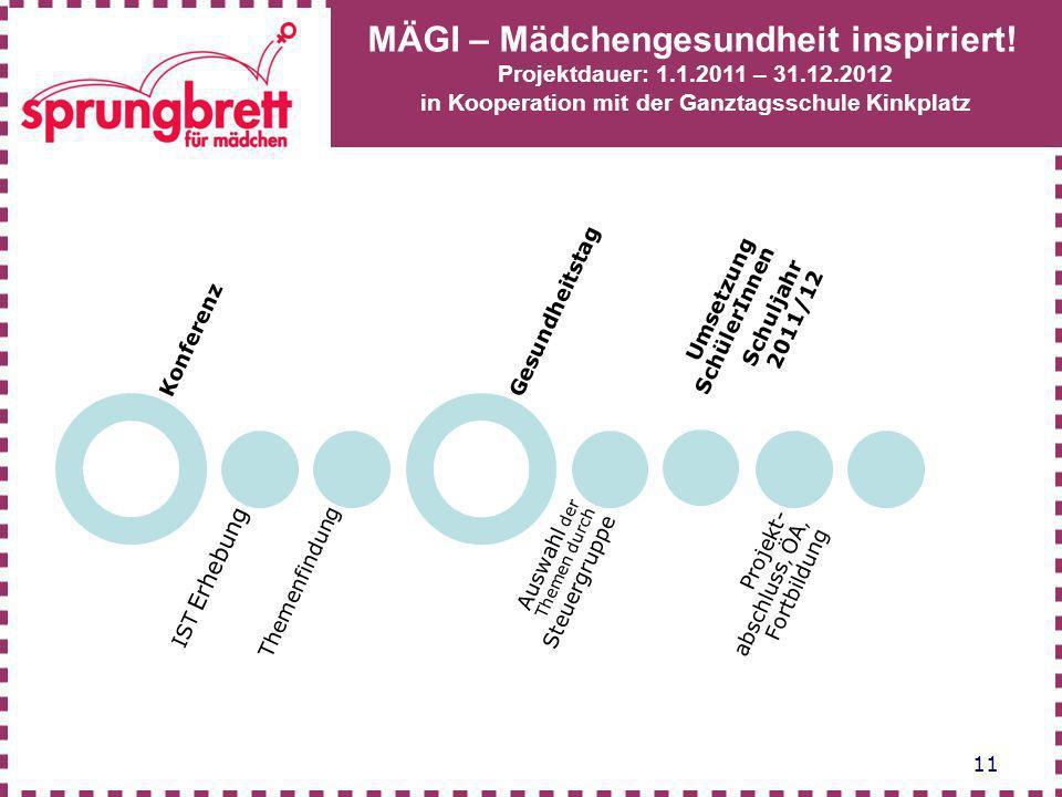 Konferenz IST Erhebung. Themenfindung. Gesundheitstag. Auswahl der Themen durch Steuergruppe. Umsetzung SchülerInnen.