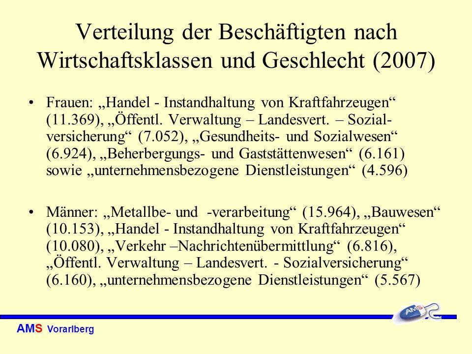 Verteilung der Beschäftigten nach Wirtschaftsklassen und Geschlecht (2007)
