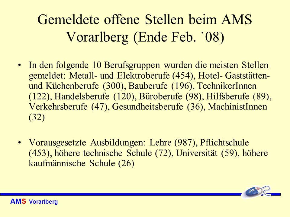 Gemeldete offene Stellen beim AMS Vorarlberg (Ende Feb. `08)