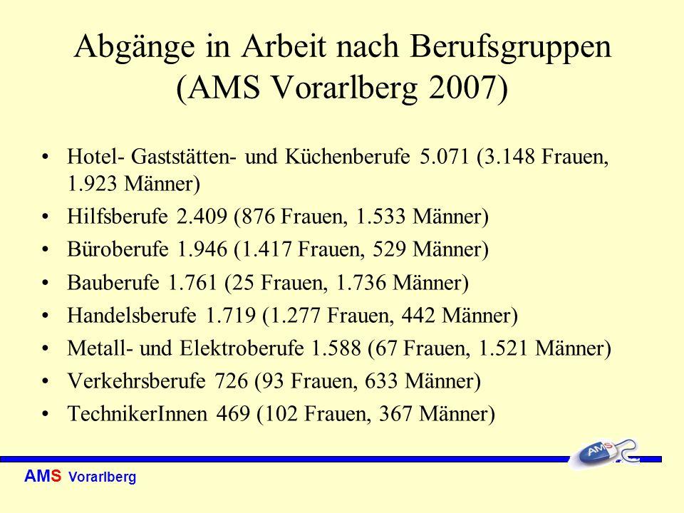 Abgänge in Arbeit nach Berufsgruppen (AMS Vorarlberg 2007)