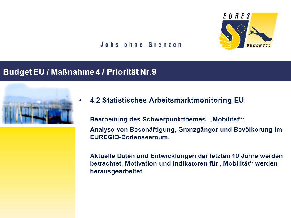Budget EU / Maßnahme 4 / Priorität Nr.9