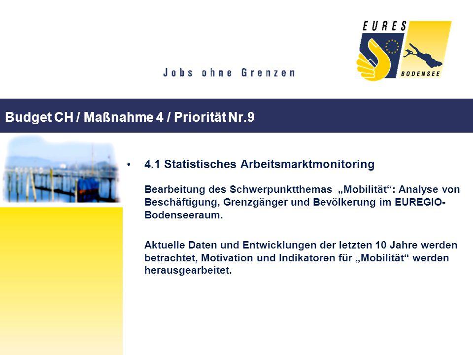 Budget CH / Maßnahme 4 / Priorität Nr.9