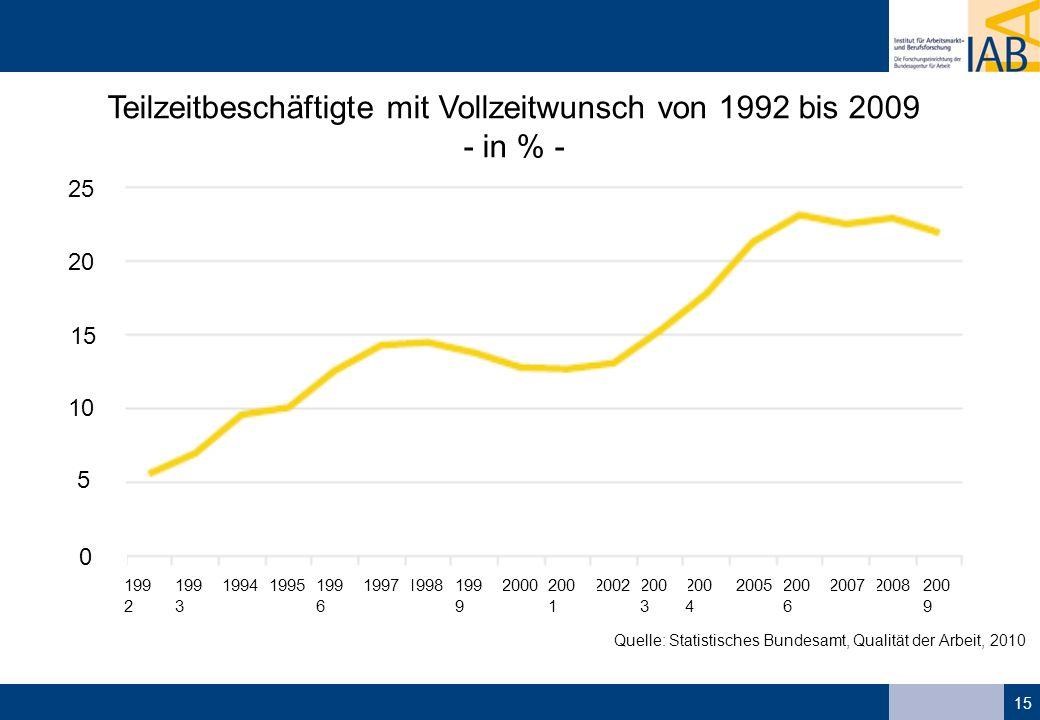 Teilzeitbeschäftigte mit Vollzeitwunsch von 1992 bis 2009