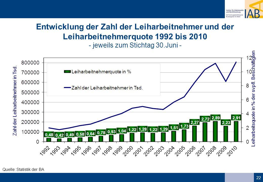 Entwicklung der Zahl der Leiharbeitnehmer und der Leiharbeitnehmerquote 1992 bis 2010 - jeweils zum Stichtag 30.Juni -
