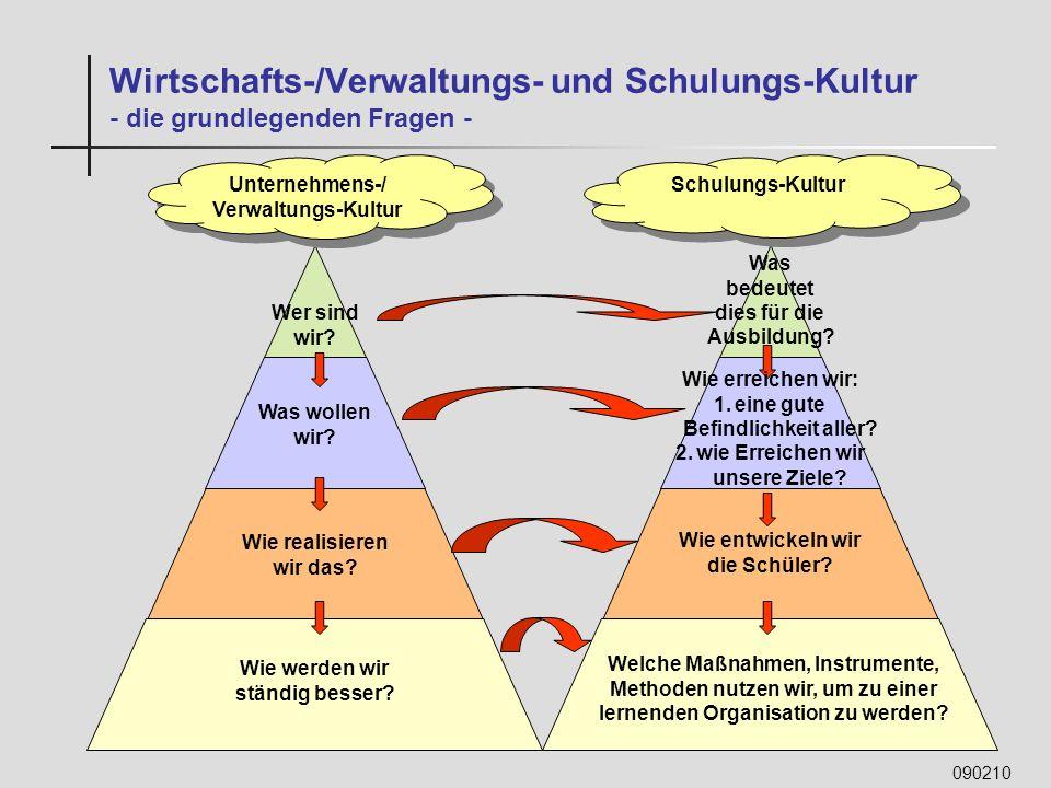 Wirtschafts-/Verwaltungs- und Schulungs-Kultur - die grundlegenden Fragen -