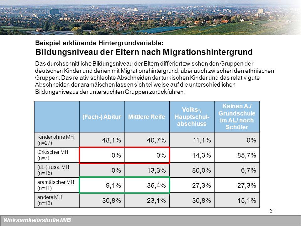 Bildungsniveau der Eltern nach Migrationshintergrund