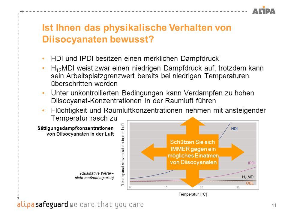 Diisocyanatkonzentration in der Luft