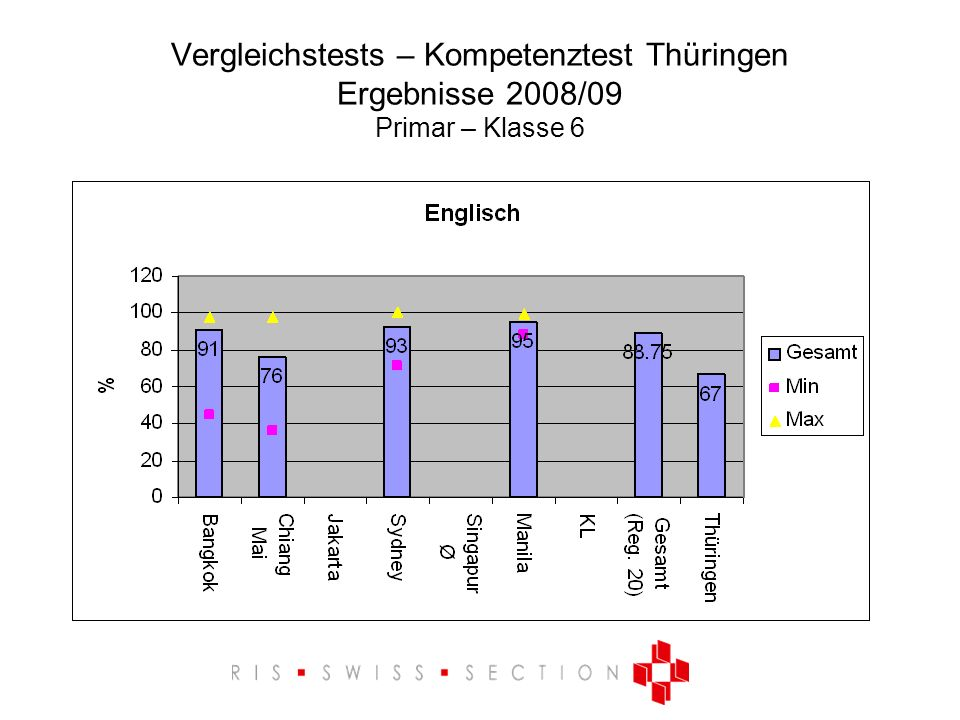 Vergleichstests – Kompetenztest Thüringen Ergebnisse 2008/09 Primar – Klasse 6