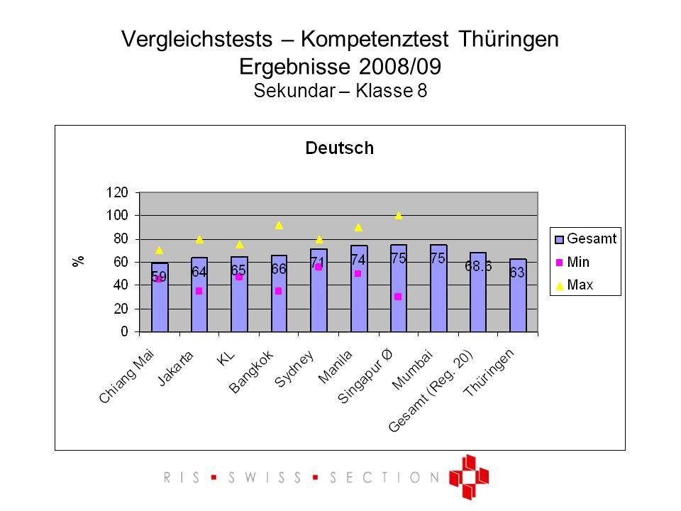 Vergleichstests – Kompetenztest Thüringen Ergebnisse 2008/09 Sekundar – Klasse 8