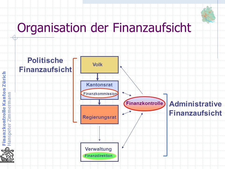 Organisation der Finanzaufsicht