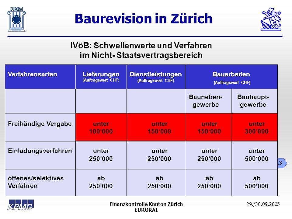 IVöB: Schwellenwerte und Verfahren im Nicht- Staatsvertragsbereich