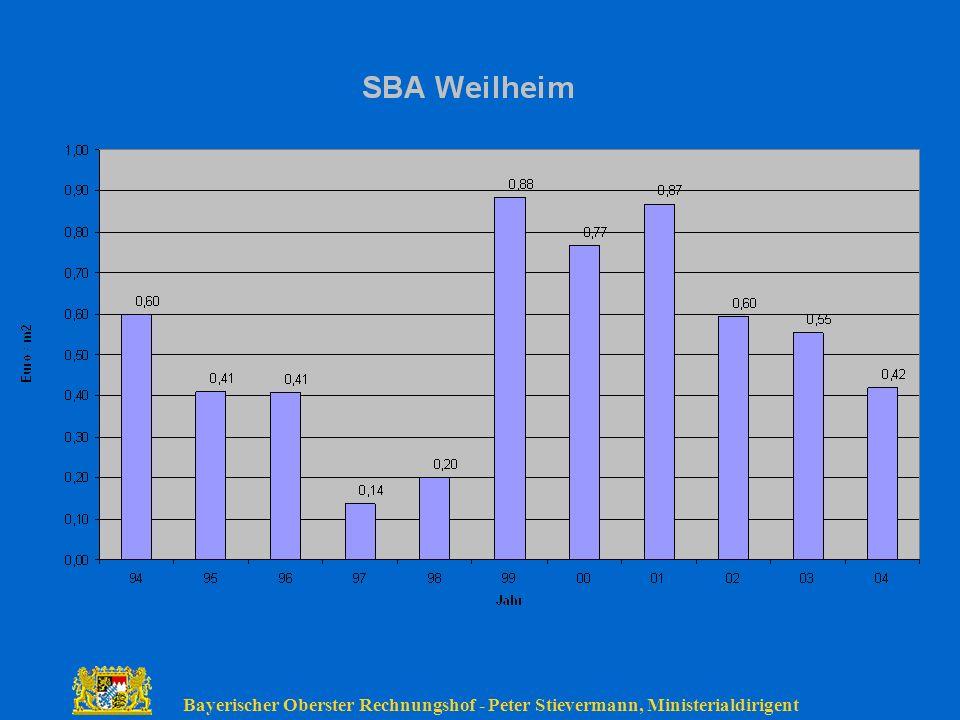 Bayerischer Oberster Rechnungshof - Peter Stievermann, Ministerialdirigent