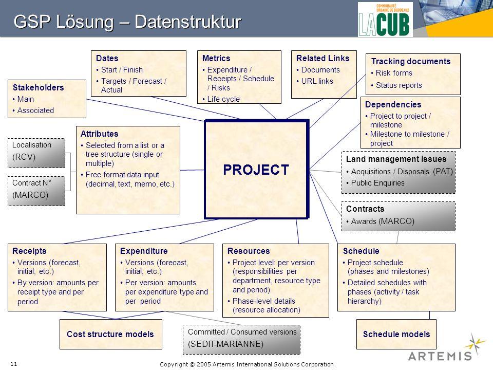 GSP Lösung – Datenstruktur
