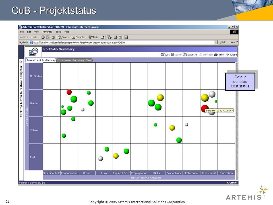 CuB - Projektstatus Colour denotes cost status