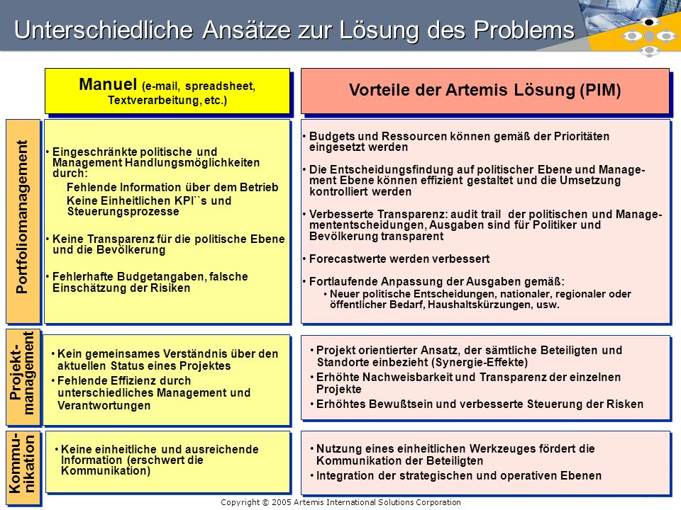 Unterschiedliche Ansätze zur Lösung des Problems