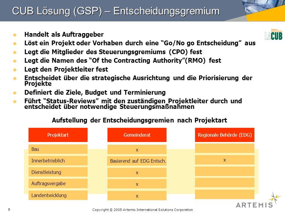 CUB Lösung (GSP) – Entscheidungsgremium