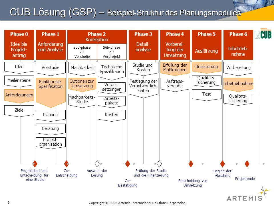CUB Lösung (GSP) – Beispiel-Struktur des Planungsmodules