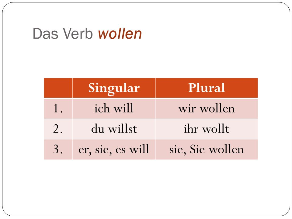 Das Verb wollen Singular Plural 1. ich will wir wollen 2. du willst