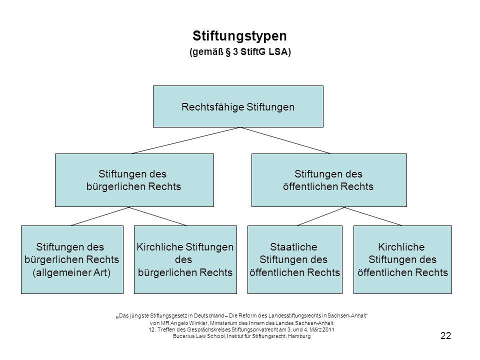 Stiftungstypen Rechtsfähige Stiftungen Stiftungen des