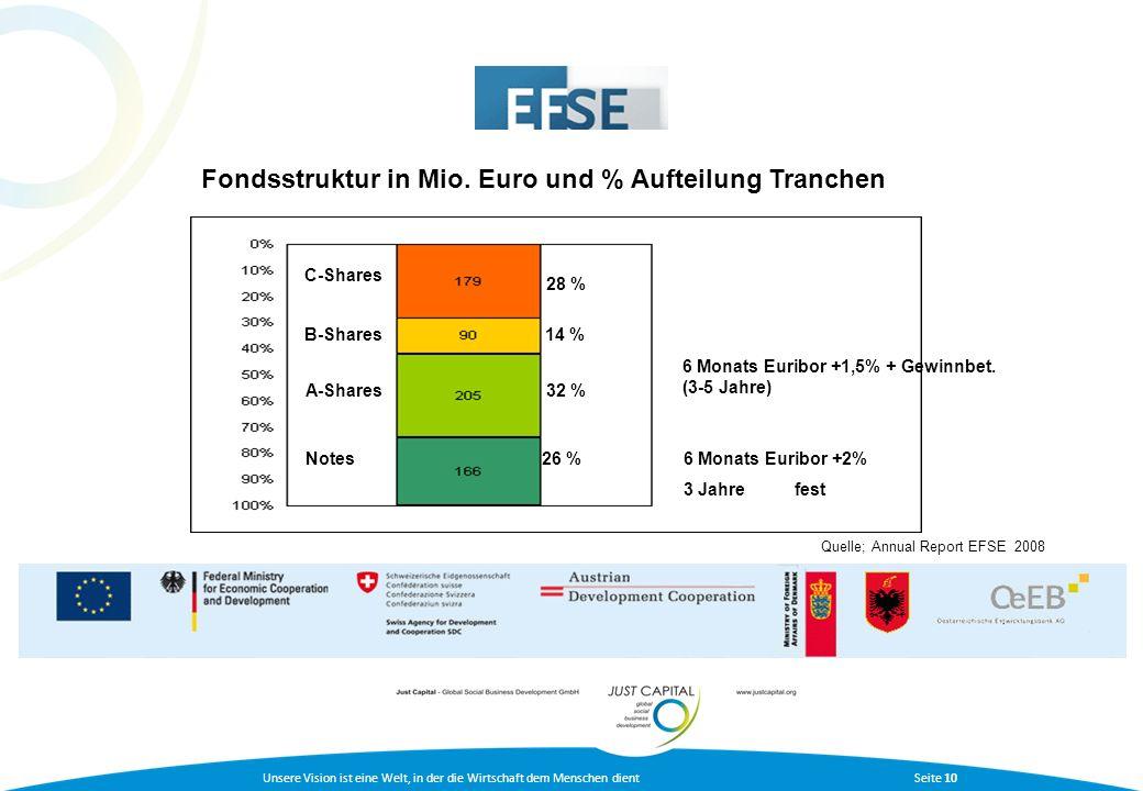 Fondsstruktur in Mio. Euro und % Aufteilung Tranchen