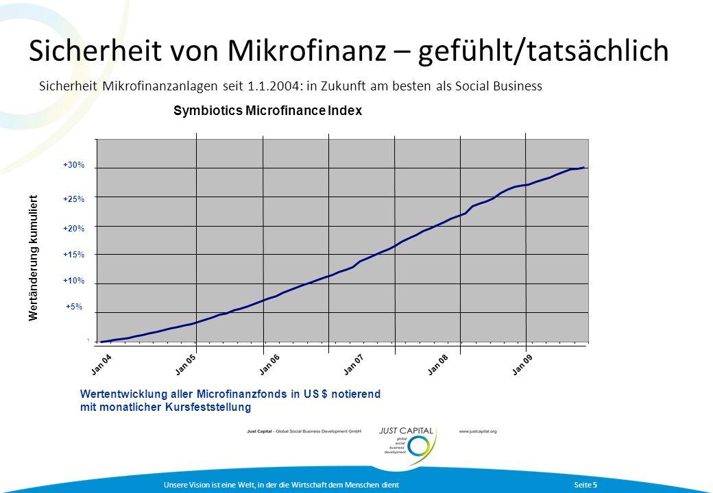 Sicherheit von Mikrofinanz – gefühlt/tatsächlich