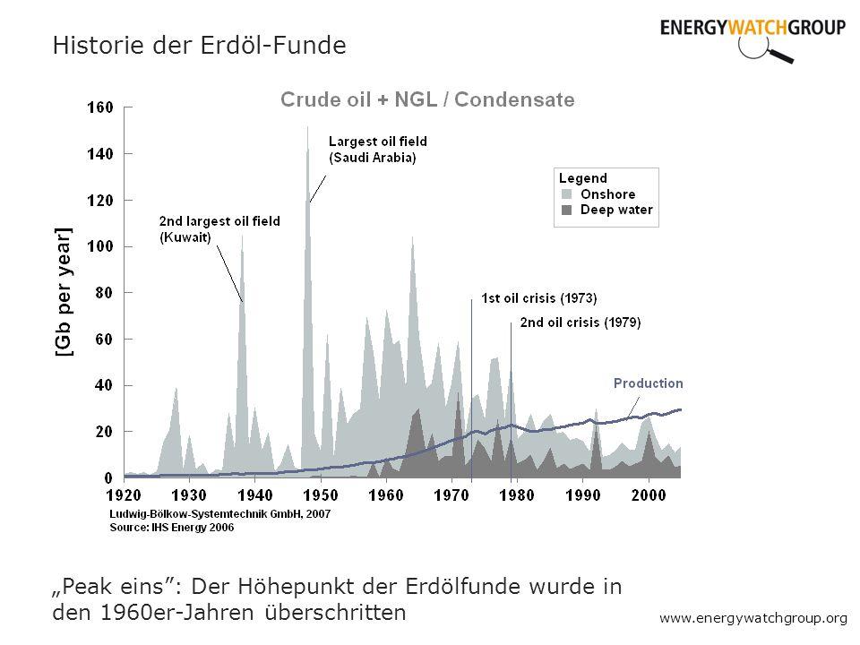 Historie der Erdöl-Funde