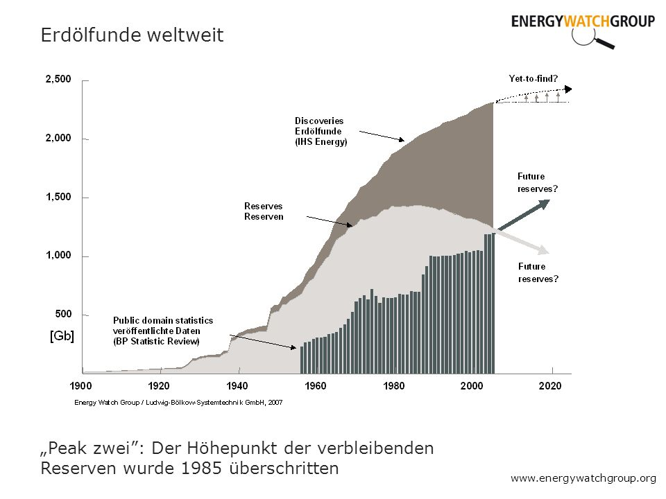 """Erdölfunde weltweit """"Peak zwei : Der Höhepunkt der verbleibenden Reserven wurde 1985 überschritten."""