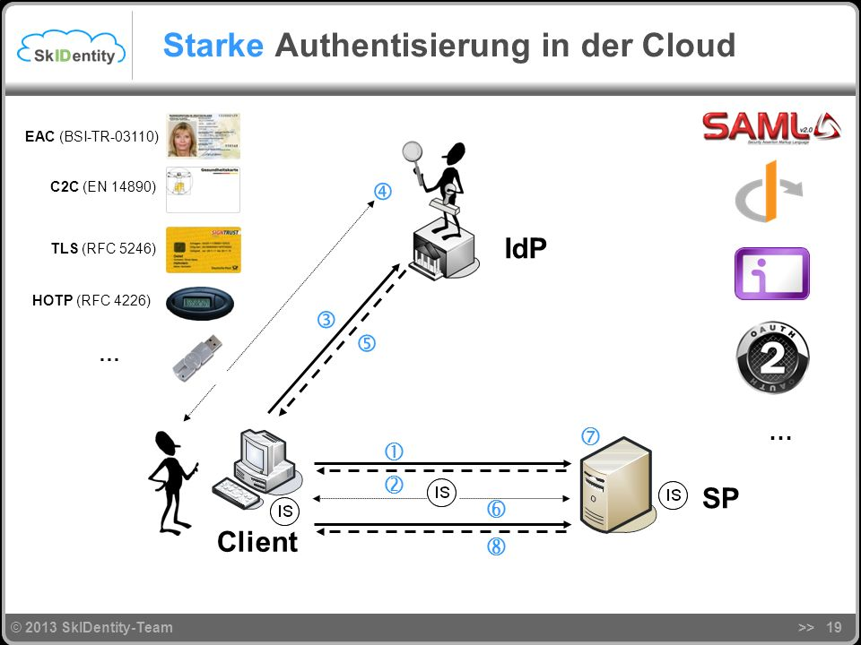 Authentisierung in der Cloud