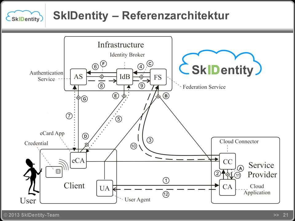 SkIDentity – Referenzarchitektur