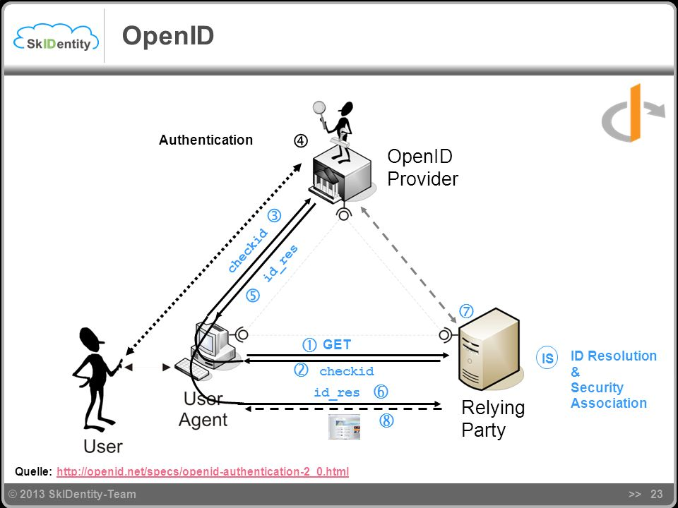 OpenID  OpenID Provider       Relying Party  Authentication