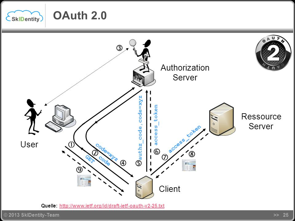 OAuth 2.0  Authorization Server Ressource Server User        