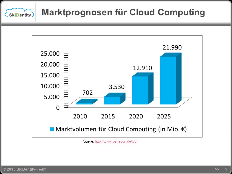 Marktprognosen für Cloud Computing