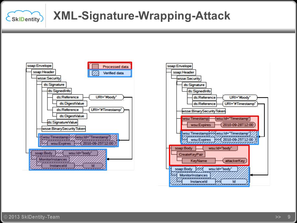 XML-Signature-Wrapping-Attack