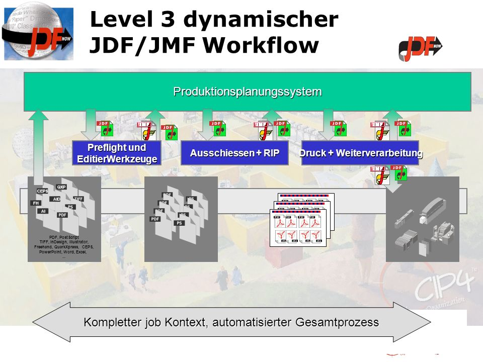Level 3 dynamischer JDF/JMF Workflow