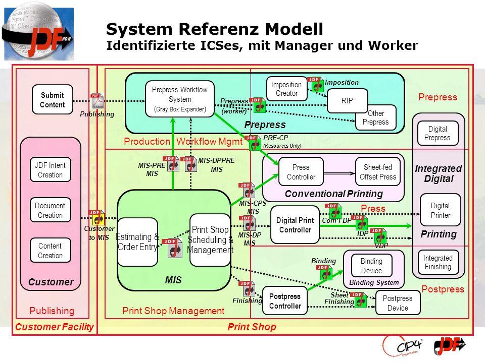 System Referenz Modell Identifizierte ICSes, mit Manager und Worker