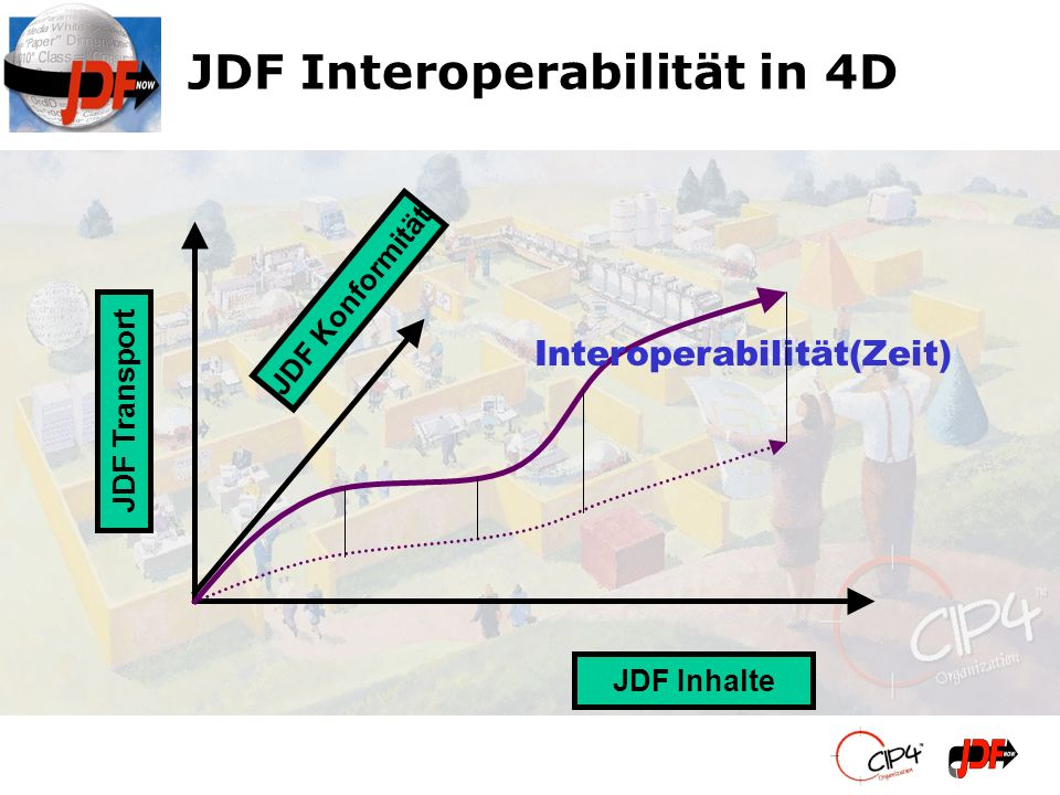 JDF Interoperabilität in 4D